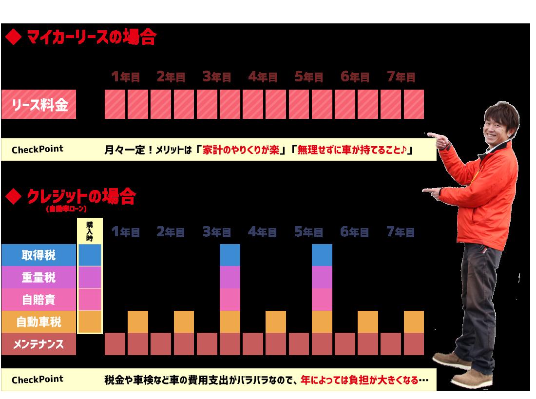 フラット7とローンの比較表